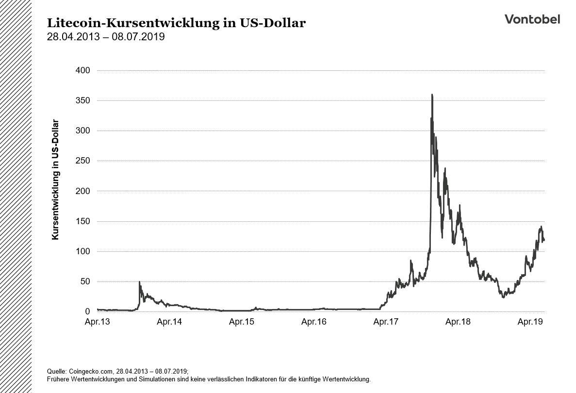 vontobel lanciert erste short mini-futures auf bitcoin 2000 bitcoins handel