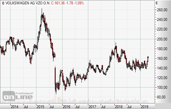 Volkswagen Aktie Auf Trendwendekurs Vontobel Zertifikate