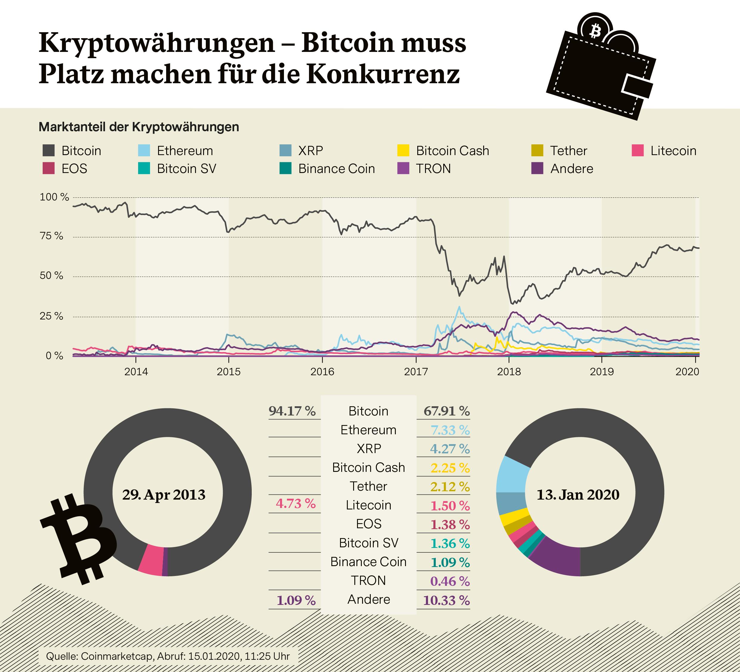 online systeme zur geldgewinnung wahrnehmung von krypto-investitionen