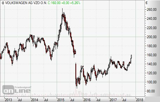 Volkswagen Aktie Steigt Auf 2 Jahreshoch Vontobel Zertifikate