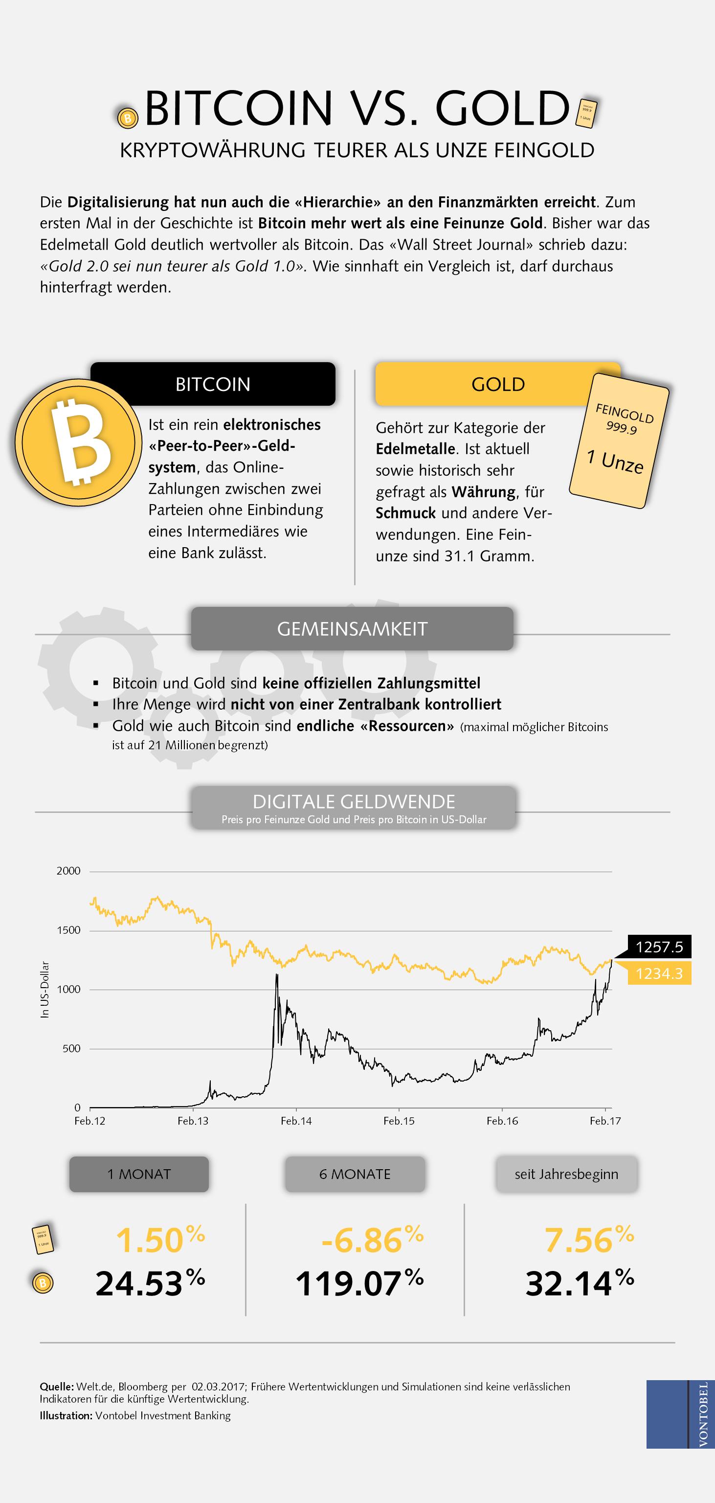 wie tag handel kryptowährung bitcoin currency denominations