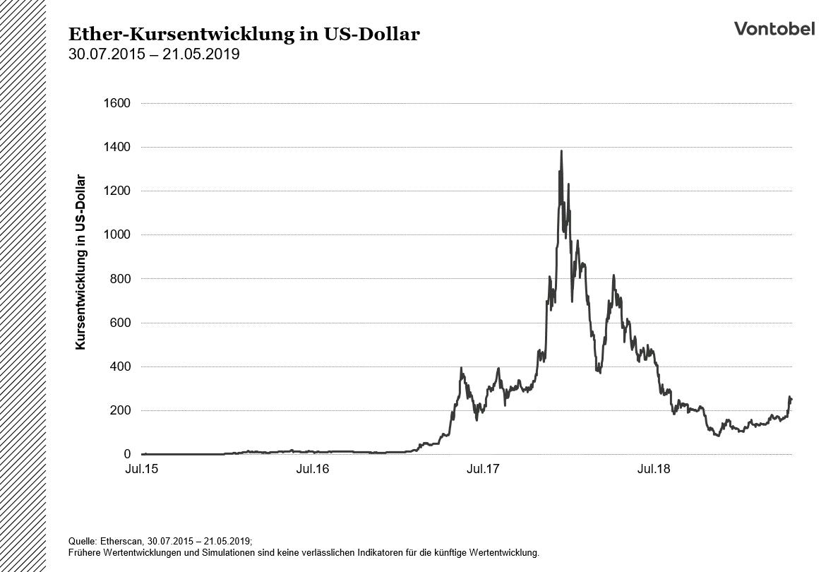 ethereum aktien neue investitionsmöglichkeiten für aufstrebende technologie tarkov 2 bitcoin handel lohnt sich