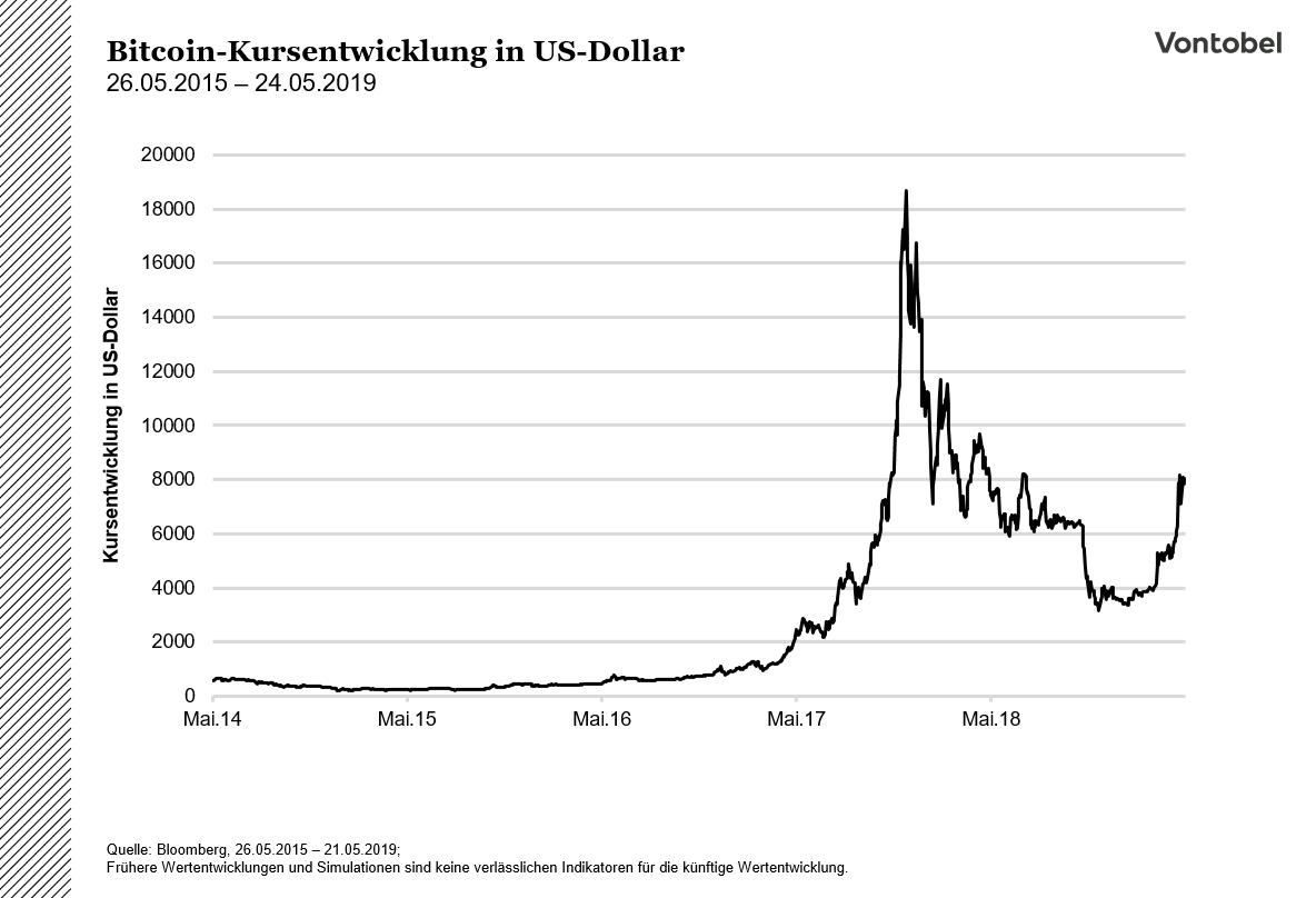 Bitcoin - Euro (BTC-EUR) - Historische Kurse